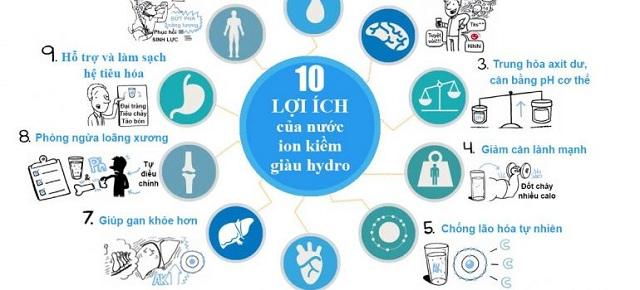 Các công dụng của nước ion kiềm